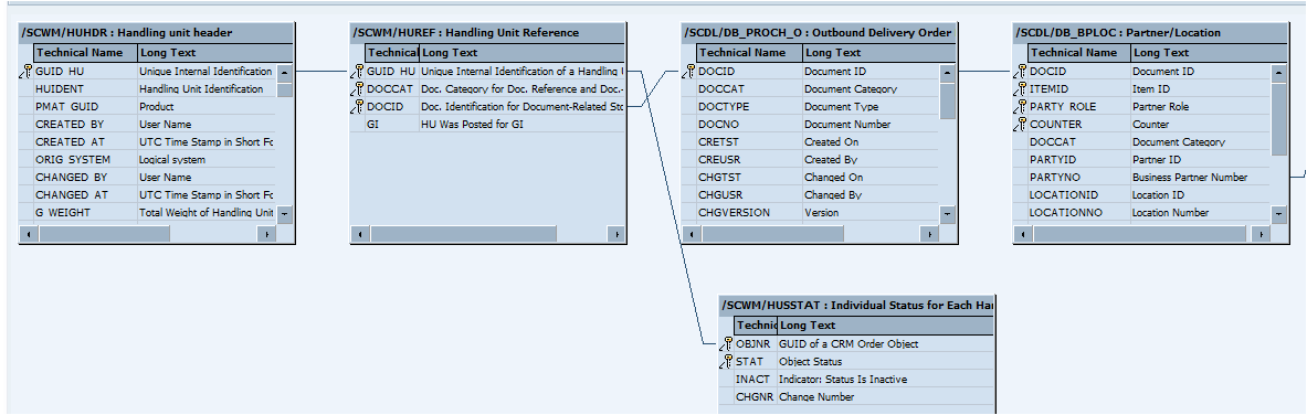 Important SAP EWM Tables for key functional areas